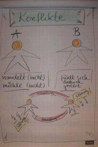 prefectausbildung hlg auf sylt skizze
